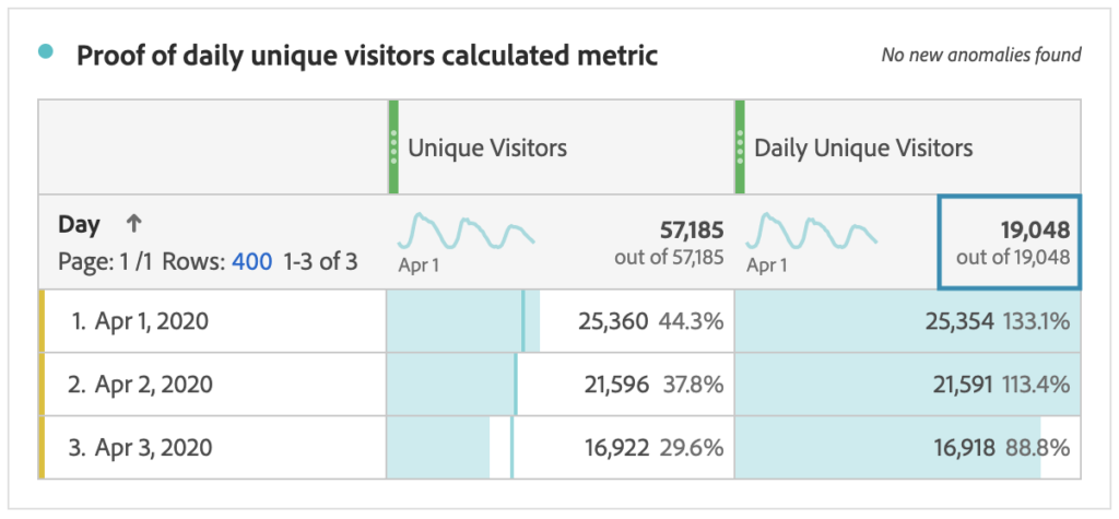 Proof Of Daily Unique Visitors